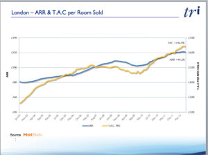 London ARR and commission per total rooms sold