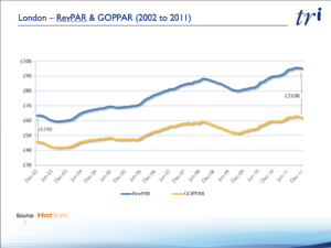 London RevPAR vs GOPPAR 2002 - 2011