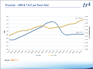UK Provinces ARR and total rooms sold