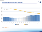 UK Provinces F&B Payroll and profits Conversion