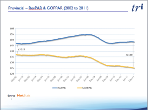 UK Provinces RevPAR vs GOPPAR 2002 - 2011